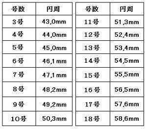 リングサイス表